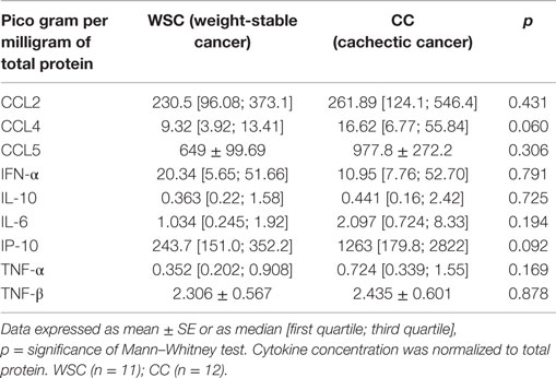 Frontiers | Systemic Inflammation in Cachexia – Is Tumor
