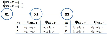 Frontiers | Quantum-Like Bayesian Networks for Modeling Decision