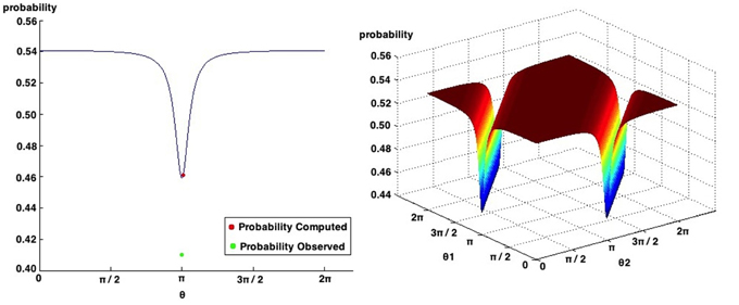 Frontiers | Quantum-Like Bayesian Networks for Modeling