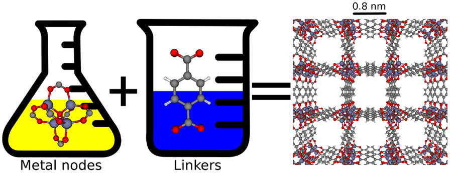 Figure 4 - Chemical tunability of advanced nanoporous materials.