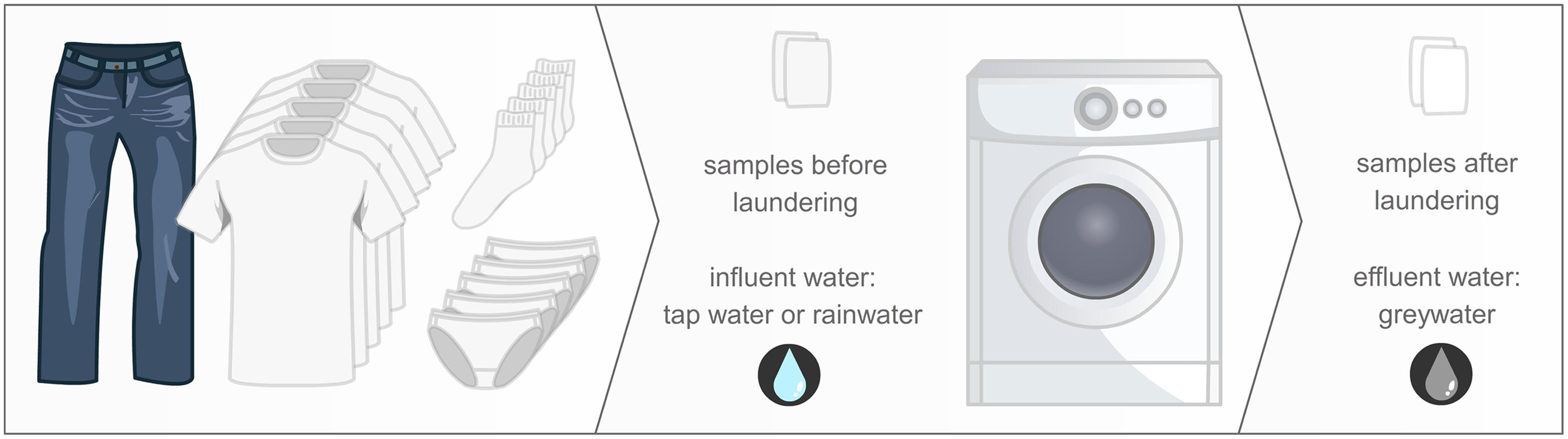 How to wash membrane clothes Means for washing membrane clothes