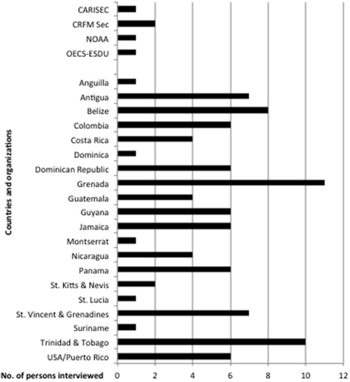 Marine Biology Worksheets : Marine science worksheet directed best free