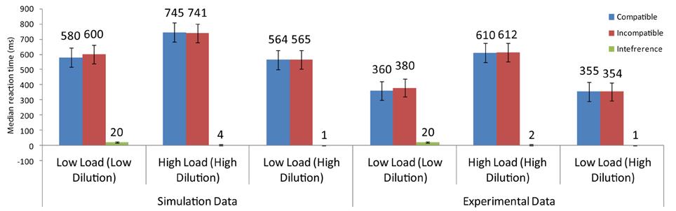 Frontiers | Modeling the Effects of Perceptual Load: Saliency