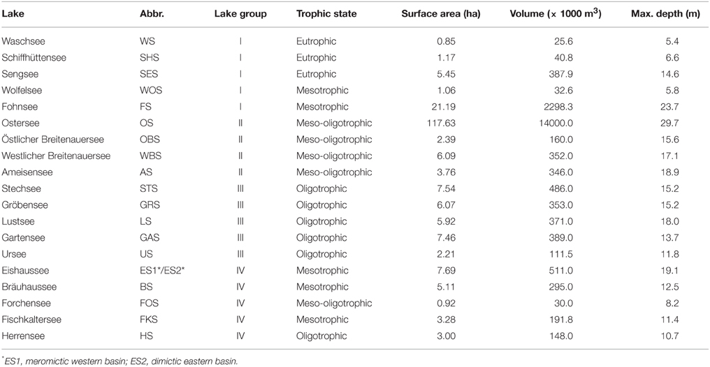 Patterns In Municipal Food Scrap Programming In Mid Sized U S Cities