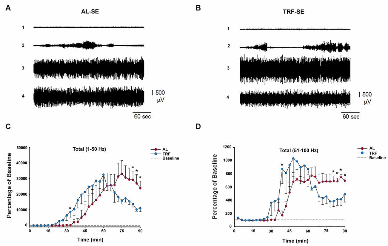 Frontiers Anticonvulsant Effect Of Time Restricted Feeding In A