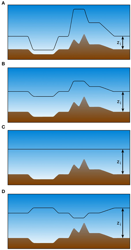 Frontiers | Convective Boundary Layer Heights Over Mountainous