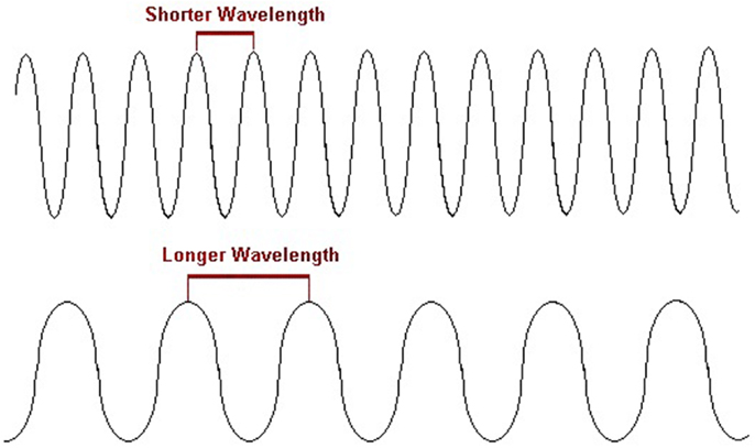 Figure 1 - Photons travel in waves. The length of each wave is called a wavelength.