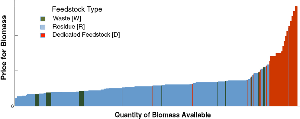 Figure 3 - A supply curve for biomass. This figure shows the quantity of biomass available, and its cost. We classify biomass as wastes (what we throw away), residues (wastes left on our farms or in our forests), or dedicated feedstocks (plants that we grow explicitly for bioenergy). Adapted from Sanchez et al. [3].