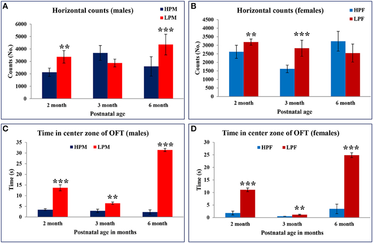 Frontiers   Slow Physical Growth, Delayed Reflex Ontogeny