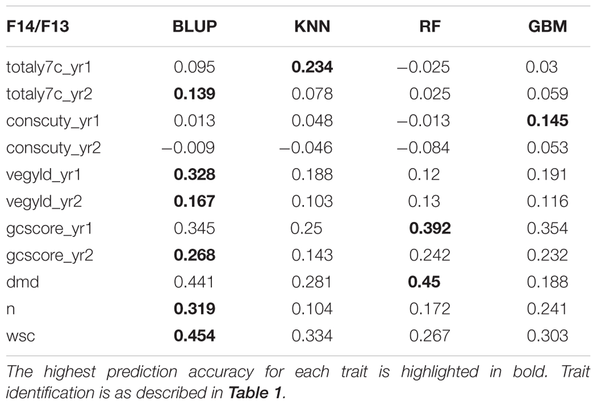 Frontiers implementation of genomic prediction in lolium perenne frontiersin biocorpaavc