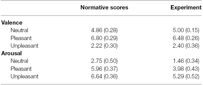 Frontiers | Arousal and exposure duration affect forward