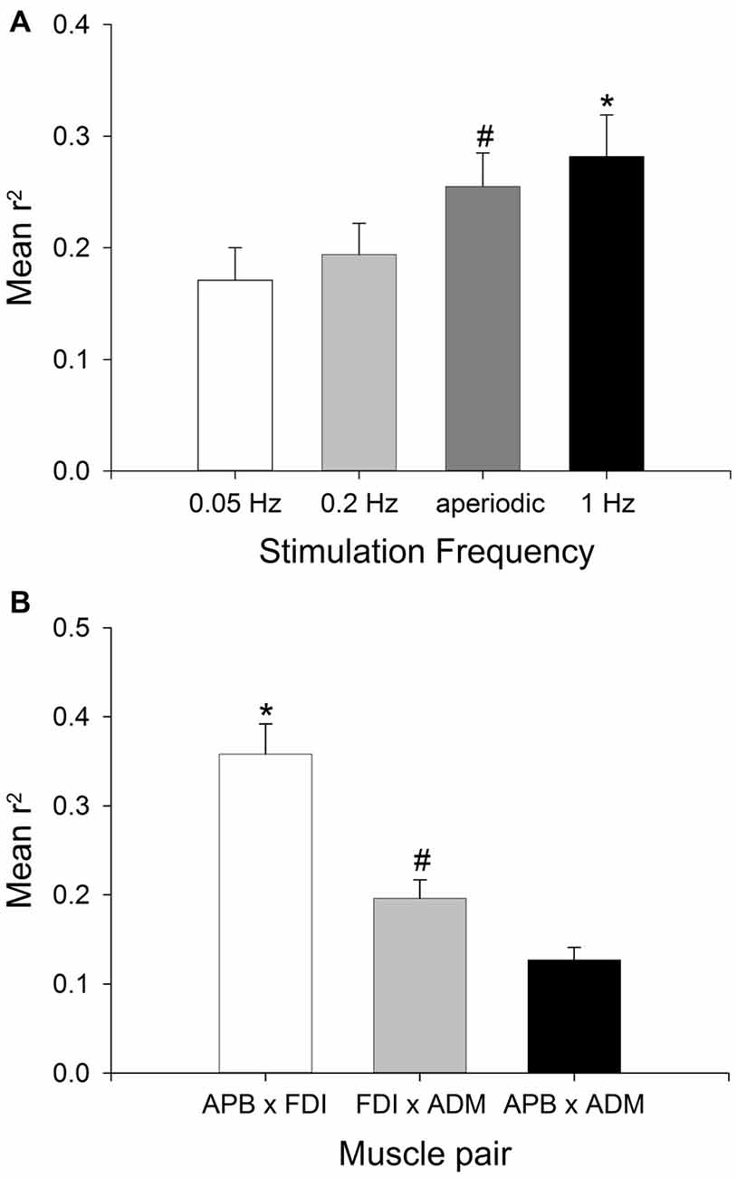 Frontiers Different Stimulation Frequencies Alter