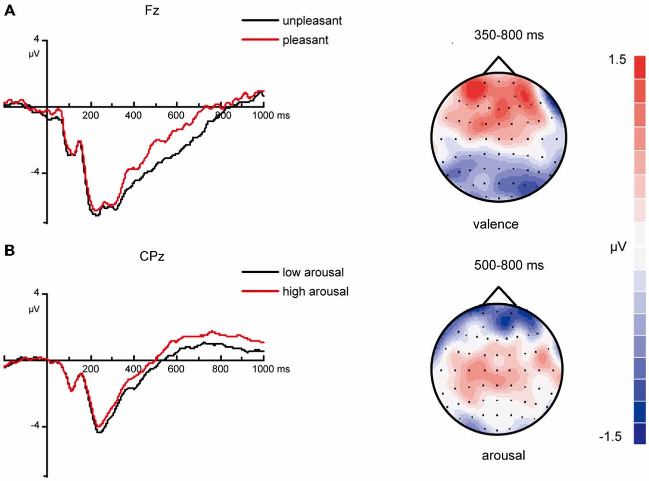 determining the effect of arousal on