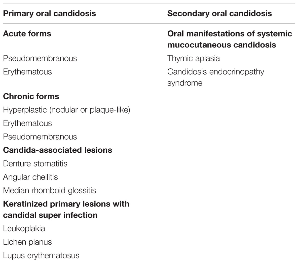 Frontiers | Clinical Appearance of Oral Candida Infection and
