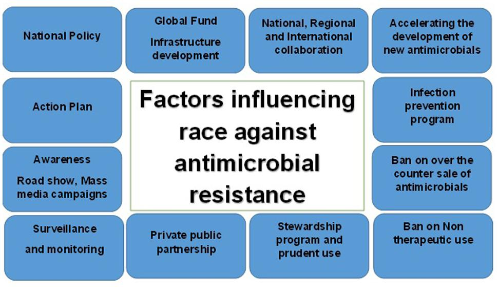 Frontiers | Race Against Antimicrobial Resistance Requires