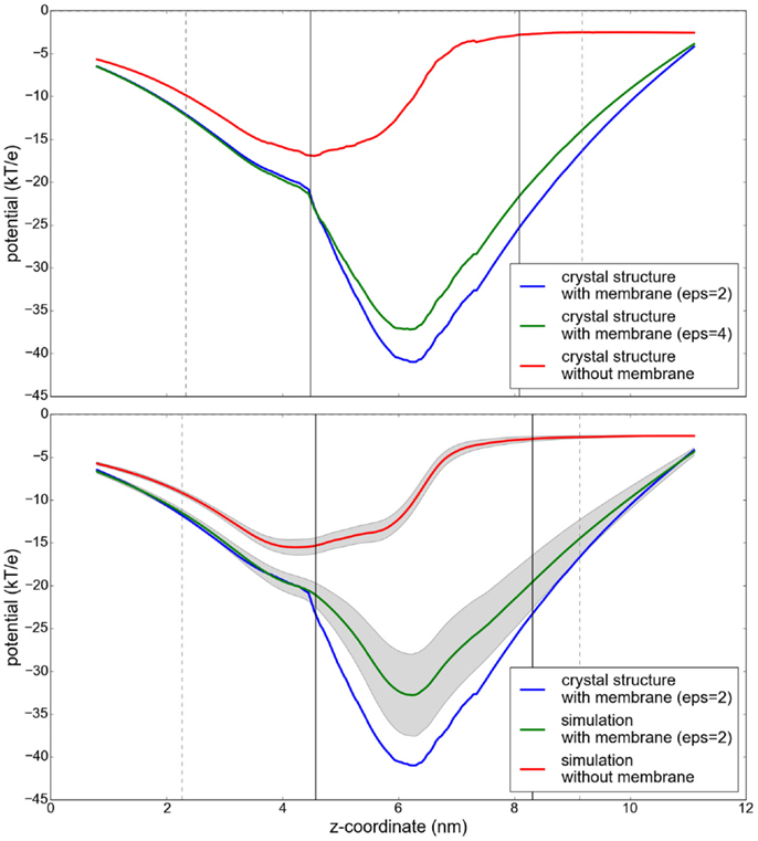 Frontiers | GroPBS: Fast Solver for Implicit Electrostatics of