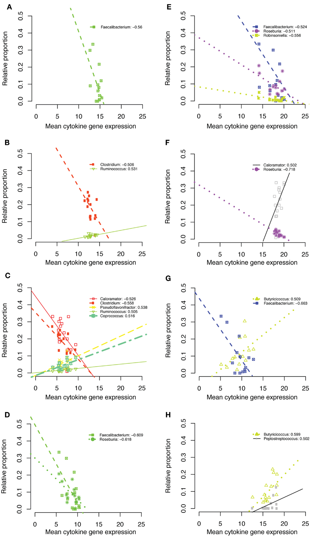 Frontiers   Spatial and Temporal Changes in the Broiler Chicken