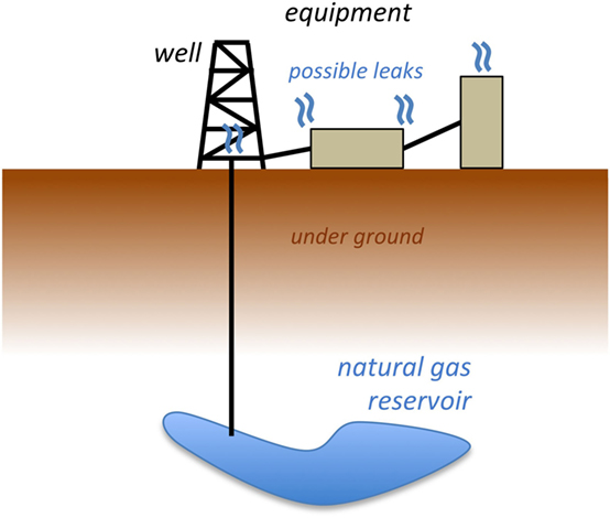 Figure 1 - Diagram of a natural gas well, drilled into a reservoir deep below the earth's surface.