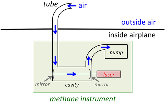 Figure 3 - Diagram of my methane instrument.