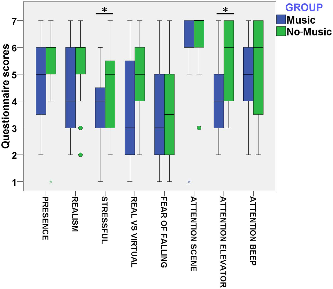 Frontiers | Influence of Music on Anxiety Induced by Fear of Heights