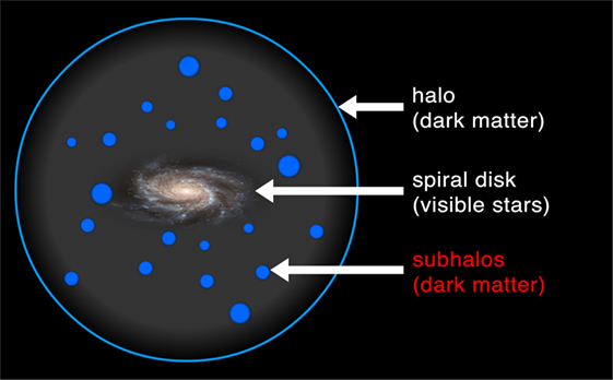 Figure 1 - The components of the Milky Way galaxy (not drawn to scale).