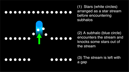 Figure 4 - How a gap forms in a star stream.