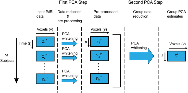 Frontiers | Memory Efficient PCA Methods for Large Group ICA
