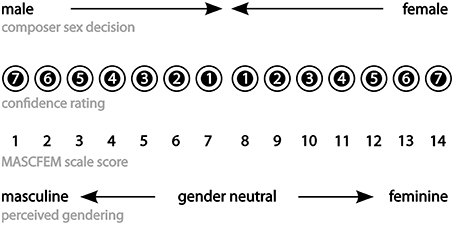 Seven-point scale to characterize sexual orientation
