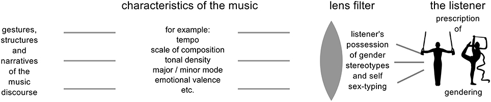 gender stereotypes in music