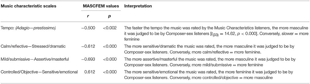 Frontiers Gender And Music Composition A Study Of Music And The