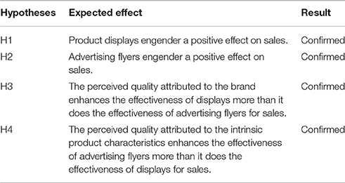 Frontiers - Influence of Customer Quality Perception on the Effectiveness of Commercial Stimuli ...