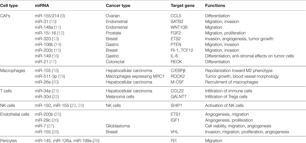 Frontiers | MicroRNA Targeting to Modulate Tumor Microenvironment