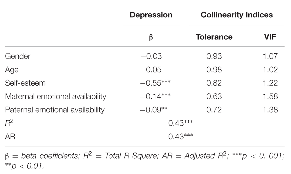 an analysis of the relationship of the self esteem and depression in adolescence Objective self-esteem can play an important role in suicidal tendencies among adolescents the present study was designed to examine the relationship between self-esteem deficits and suicidal tendencies in 254 adolescent psychiatric inpatients and 288 high school students.