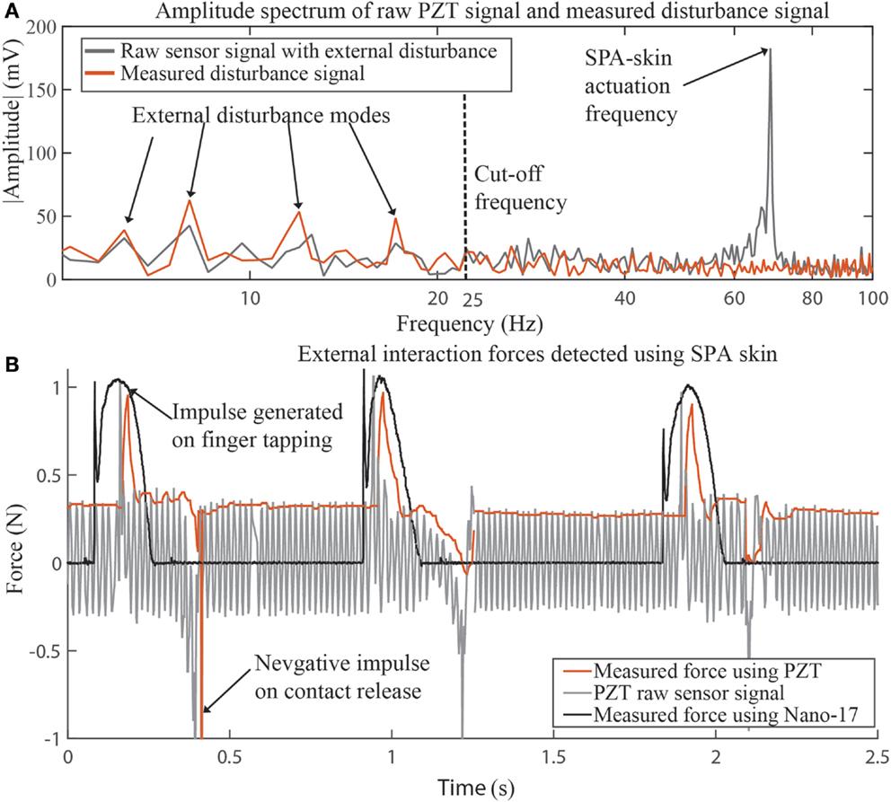 Frontiers | Soft Pneumatic Actuator Skin with Piezoelectric