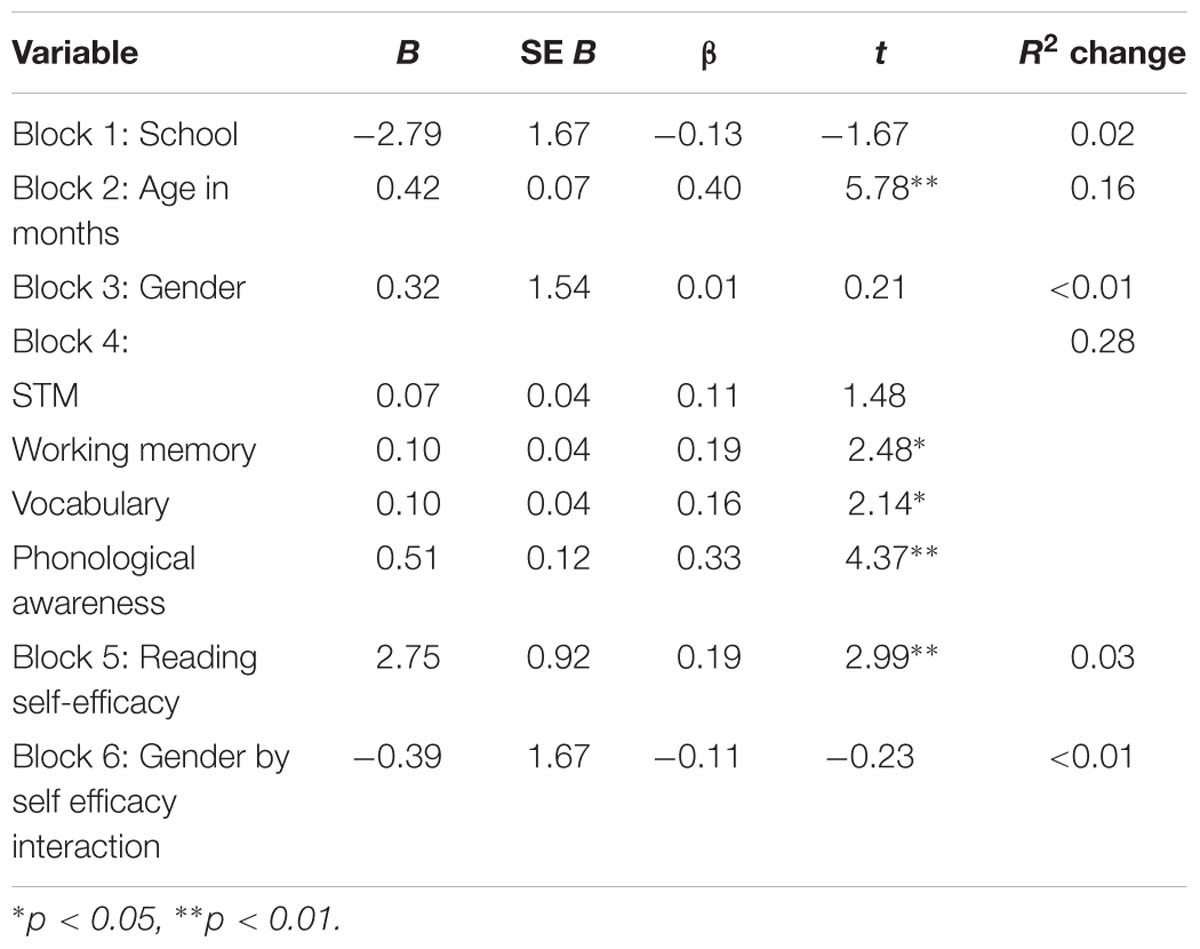 Frontiers | Reading Self-Efficacy Predicts Word Reading But Not ...