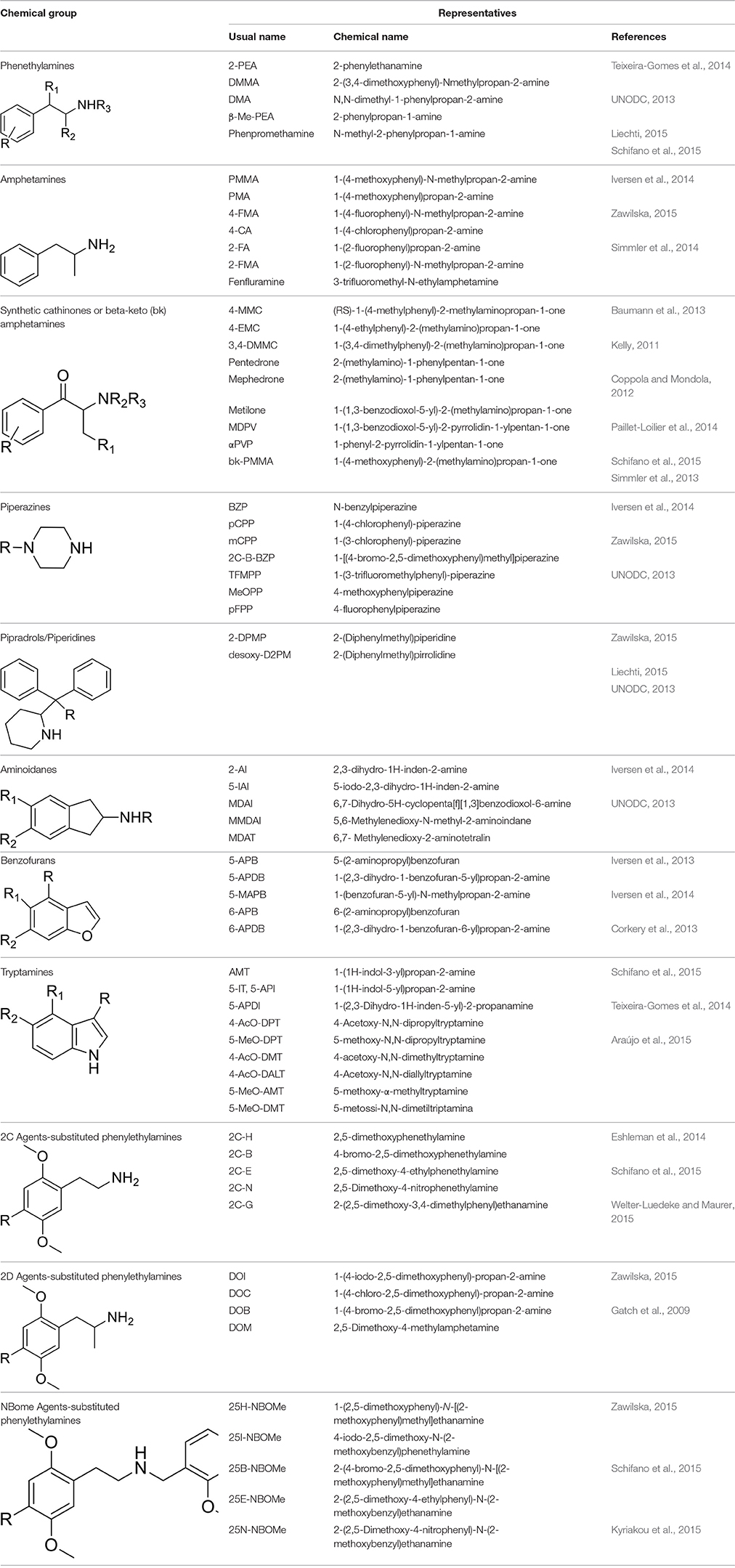 Frontiers | Neuropharmacology of New Psychoactive Substances