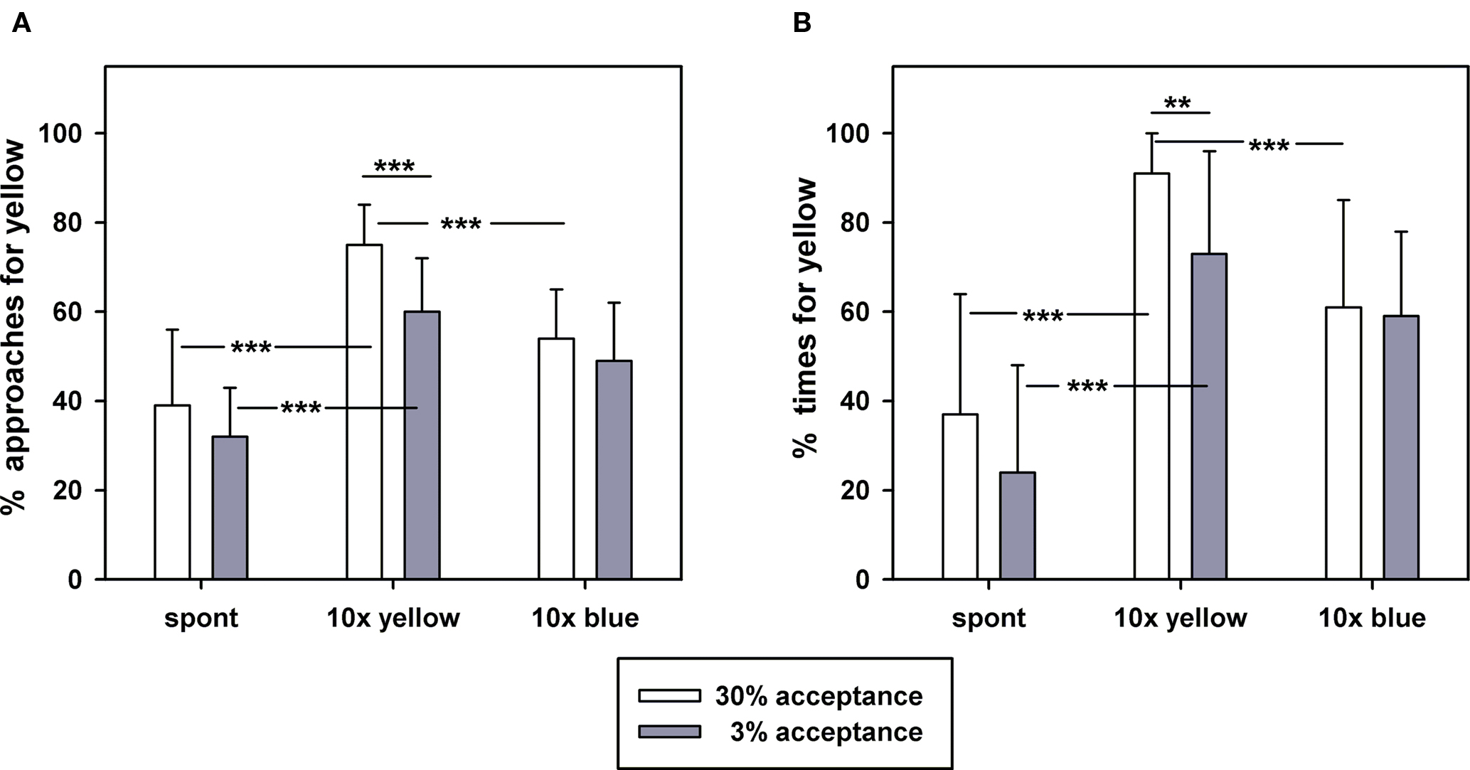 Frontiers | Sucrose Acceptance and Different Forms of Associative