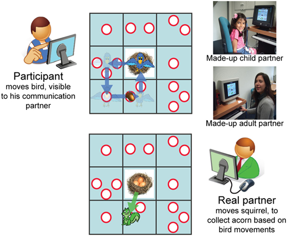 Figure 2 - Communication game and the two made-up partners.