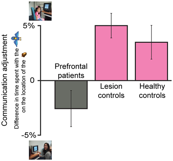 Figure 4 - Communication adjustments made by the three participant groups.