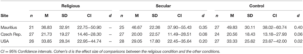 Frontiers | Music As a Sacred Cue? Effects of Religious Music on