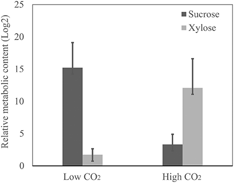 Frontiers | Analysis of Sensitive CO2 Pathways and Genes