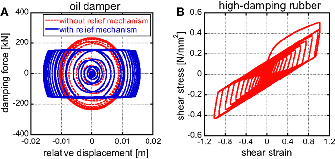 Frontiers Effect Of Non Linearity Of Connecting Dampers