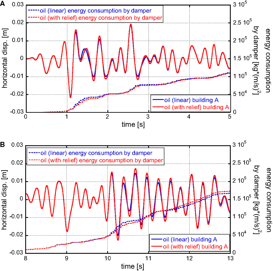 Frontiers | Effect of Non-linearity of Connecting Dampers on