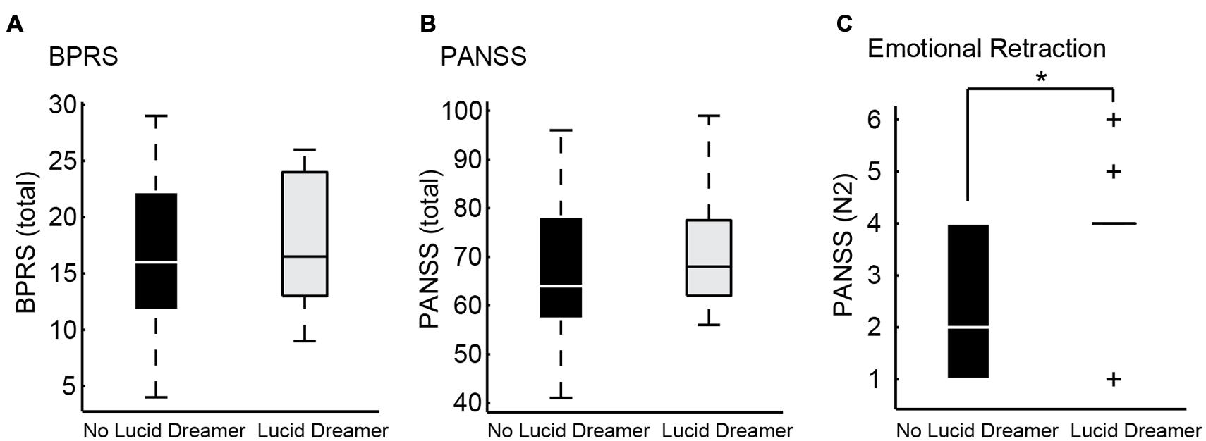 Frontiers | Psychosis and the Control of Lucid Dreaming