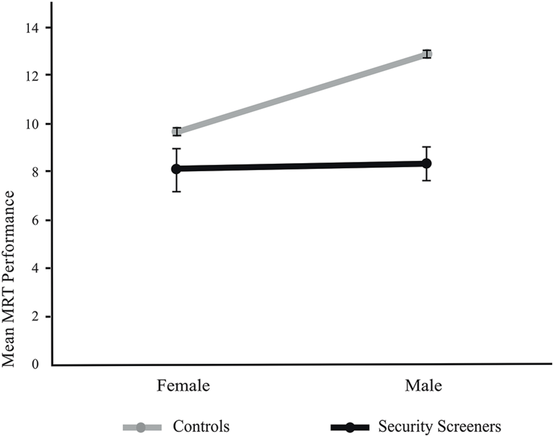 gender differences in mental rotation Difference in the distribution of spatial attention, a basic capacity that supports higher-level spatial cognition more remarkably, we found that playing an action video game can virtually eliminate this gender difference in spatial attention and simultaneously decrease the gender dispar- ity in mental rotation ability,.