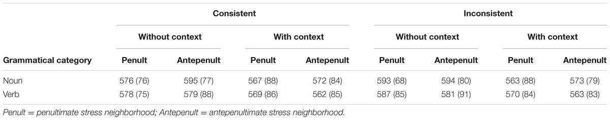 Frontiers   Stress in Context: Morpho-Syntactic Properties