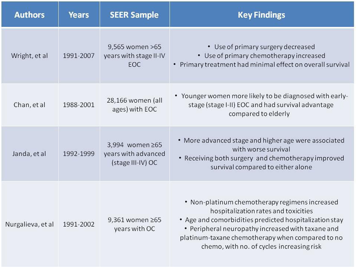 Frontiers The Application And Outcome Of Standard Of Care Treatment In Elderly Women With Ovarian Cancer A Literature Review Over The Last 10 Years Oncology