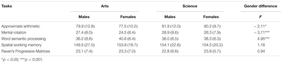 gender differences in mental rotation These are the sources and citations used to research gender differences on mental rotation this bibliography was generated on cite this for.
