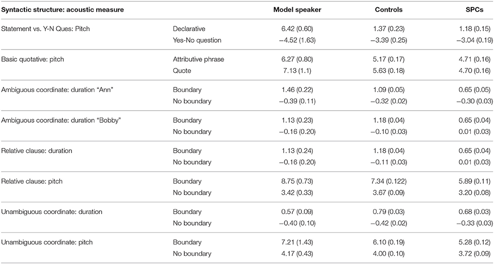Frontiers Imitated Prosodic Fluency Predicts Reading