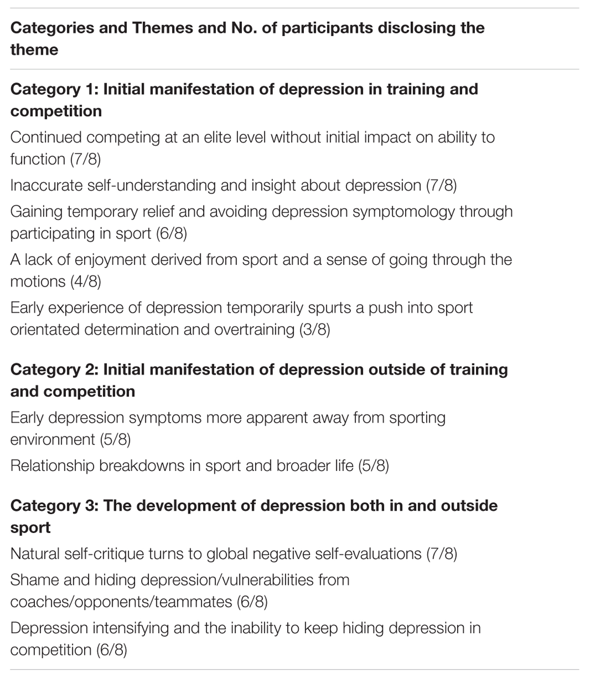 frontiers the experience of depression during the careers of   org
